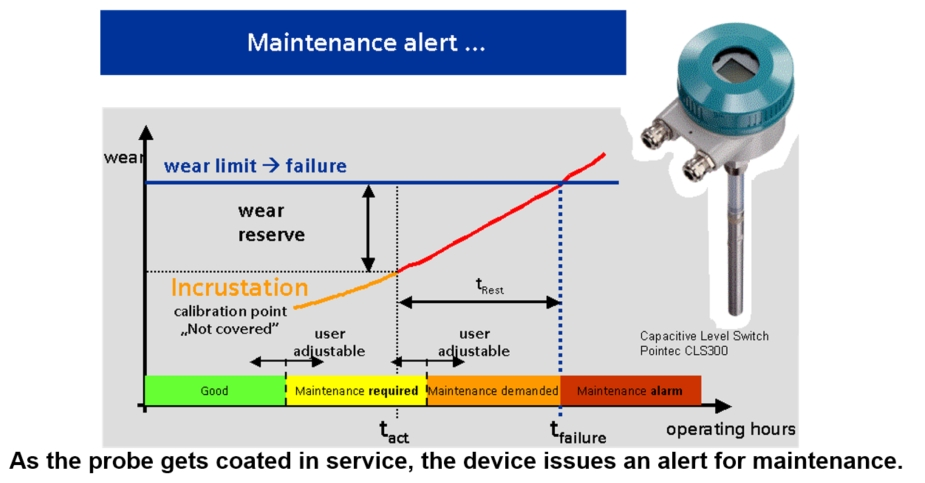 Figure 2. As the probe gets coated in service, the device issues an alert for maintenance.