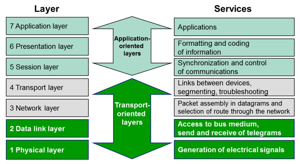 seven-layer_model