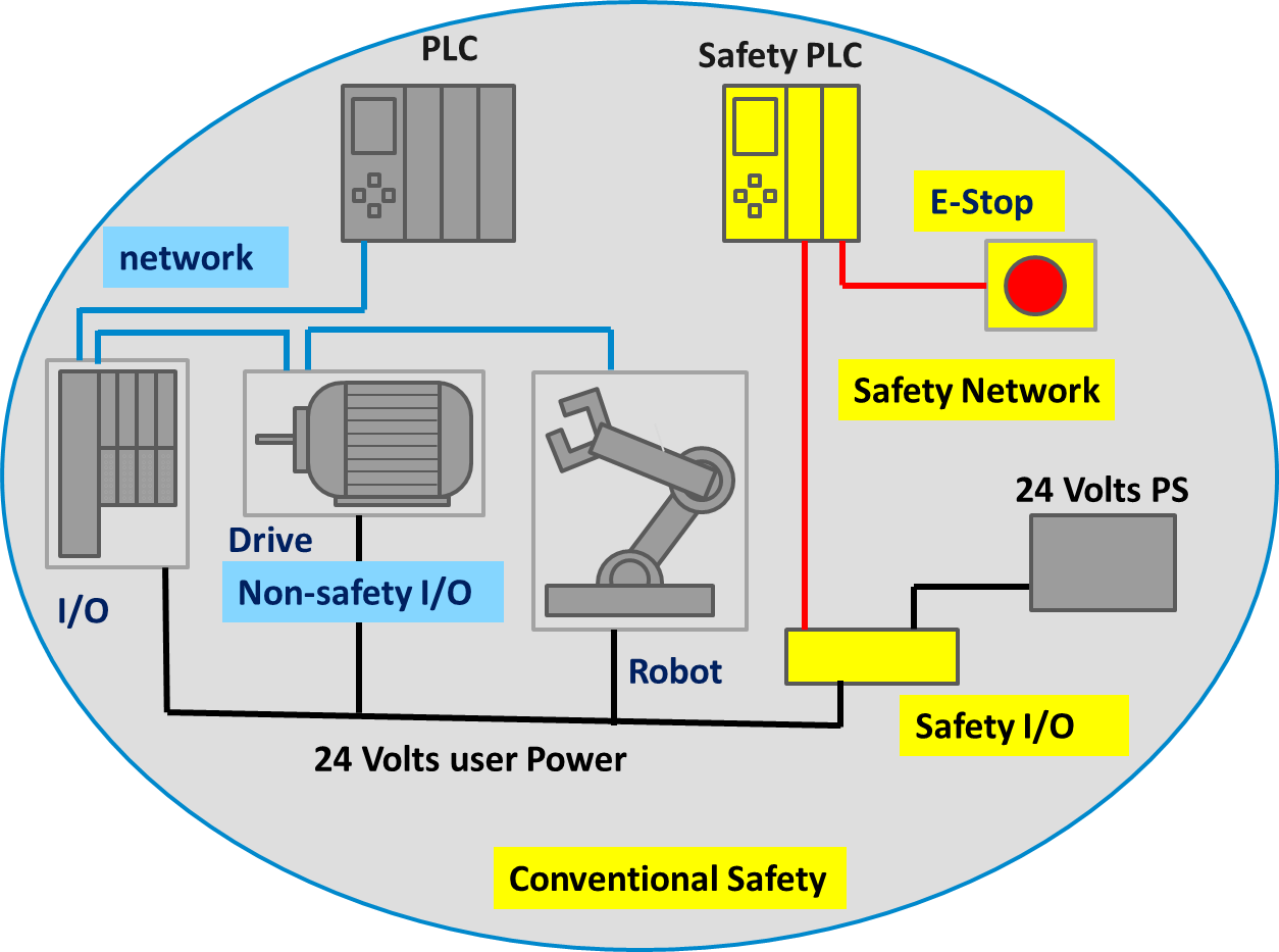 This approach resulted in duplication of wiring for safety and non-safety  functions and the added headache of coordination between the two separate  systems.