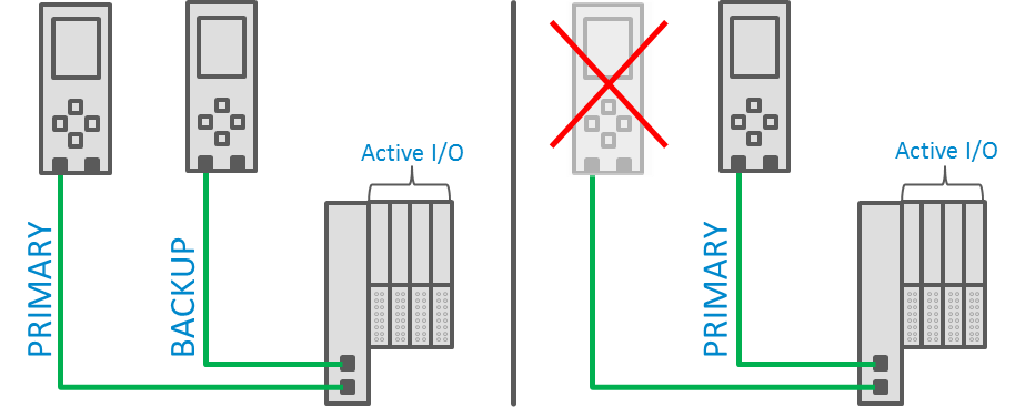 Failover in a PROFINET system with controller redundancy